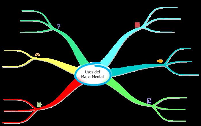 usos-mapa-mental.png